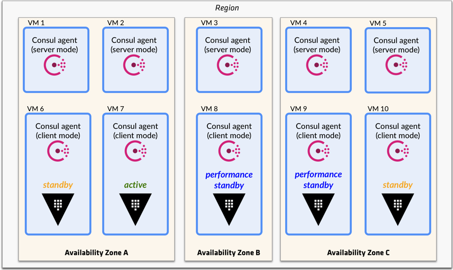 Enterprise] Performance Standby Nodes | Vault - HashiCorp Learn