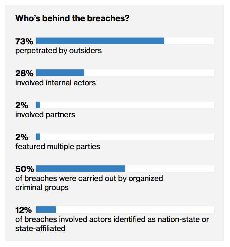 Who is behind the breaches?
