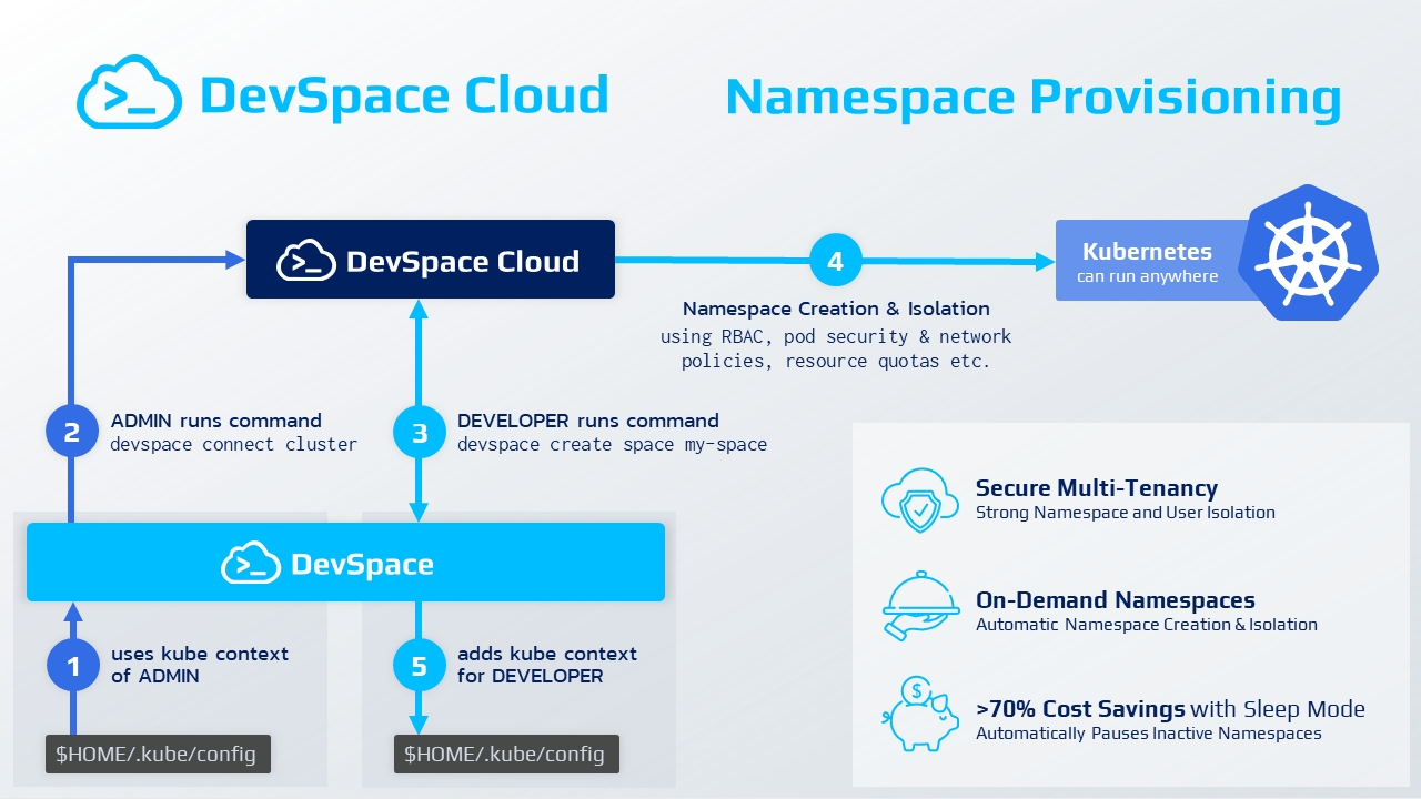 DevSpace Cloud Workflow