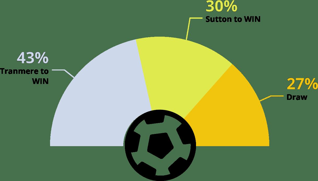 Sutton vs Tranmere Tips