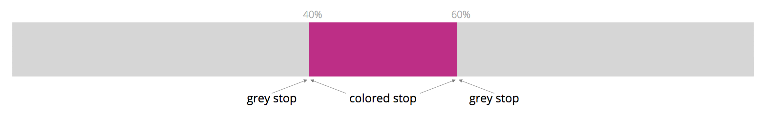 Using gradients for abrupt color changes in data visualizations