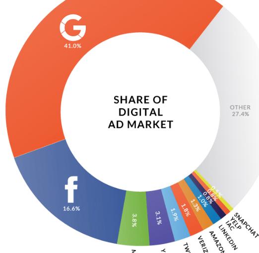 Digital ad market share