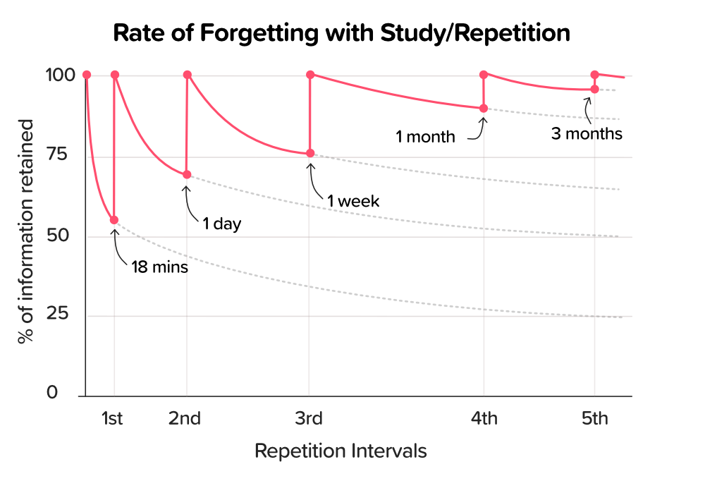 Rate of Forgetting graph with Study/Repetition