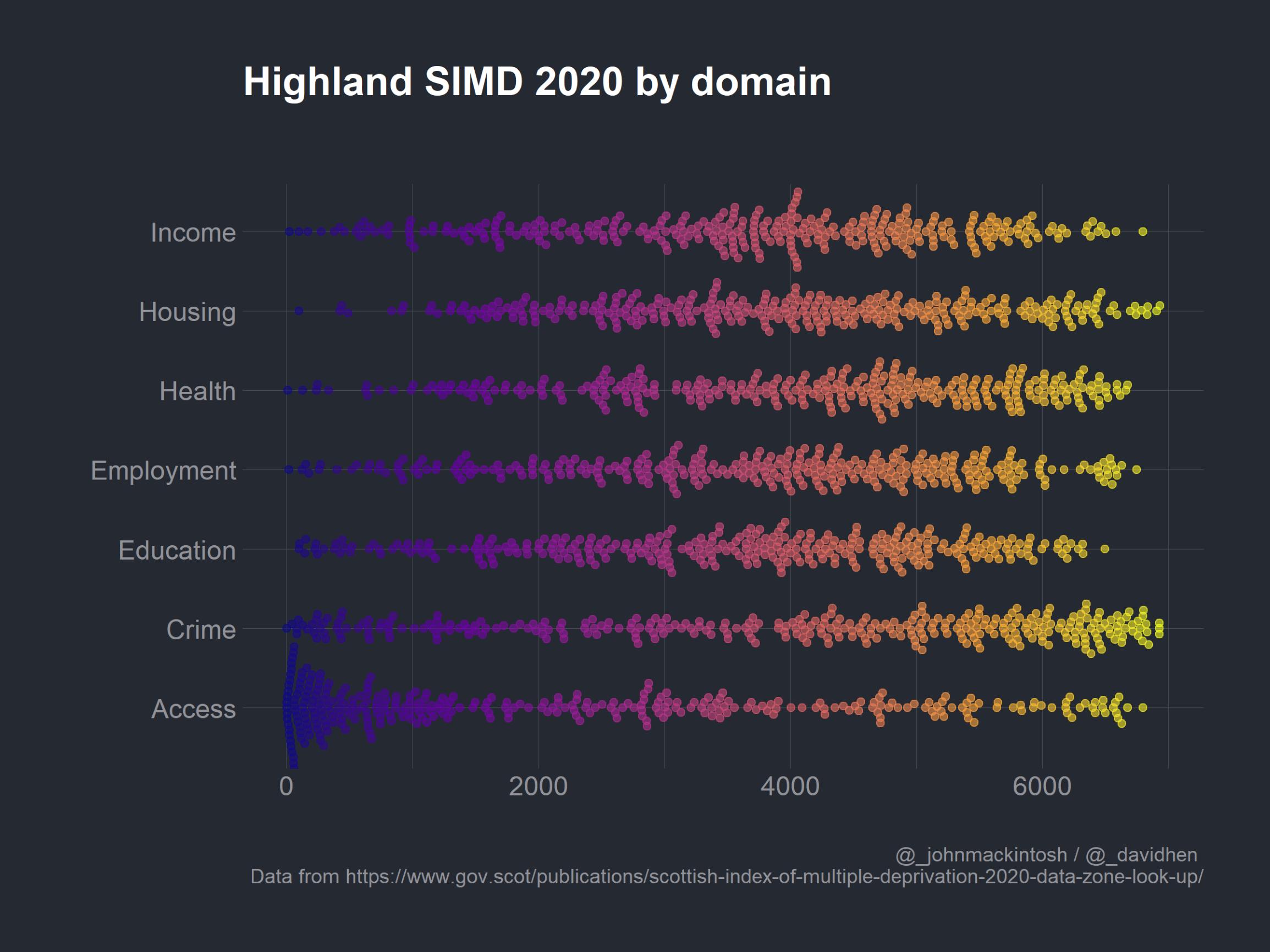 20200717_simd_domain_Highland_beeswarm.png