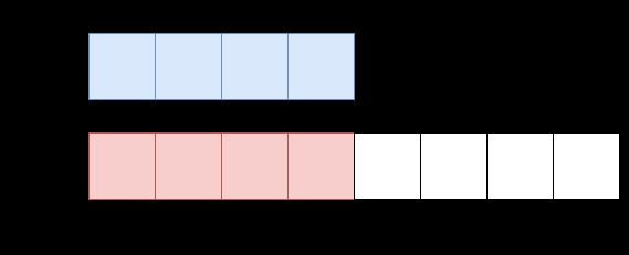 擴展佇列陣列容量