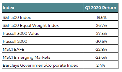 Table of First Quarter Index Performance