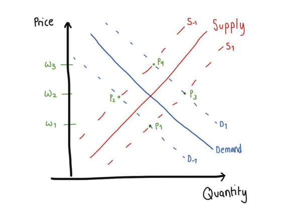Job Demand and Supply