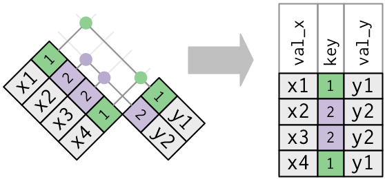 Tidyverse| XX_join :多个数据表(文件)之间的各种连接