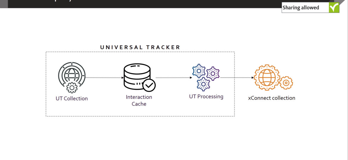 Offline tracking with the Sitecore Universal Tracker