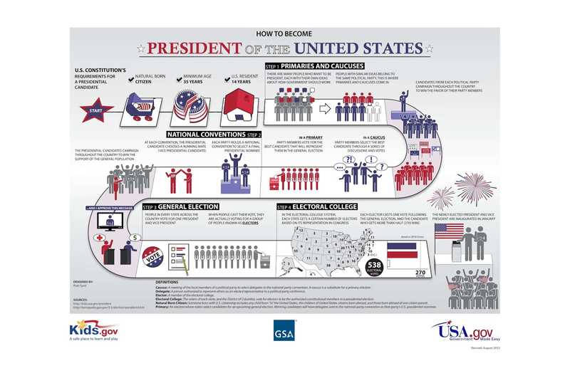 """""""Как стать президентом США"""""""