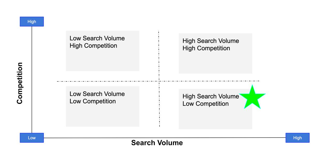 Finding Keyword Value