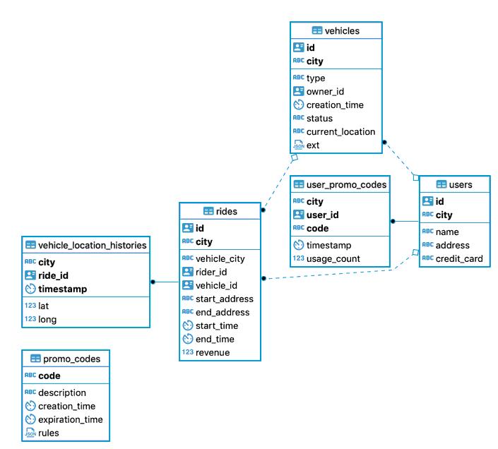 Geo-partitioning schema