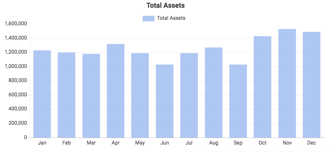 Custom QuickBooks chart showing Total Assets