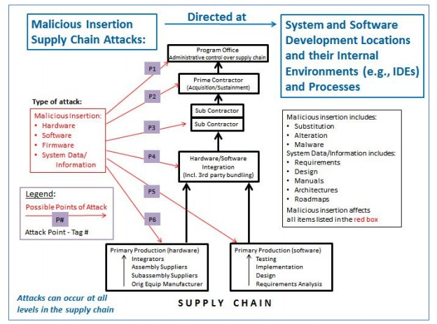 Possible Point of Attack in a Supply Chain