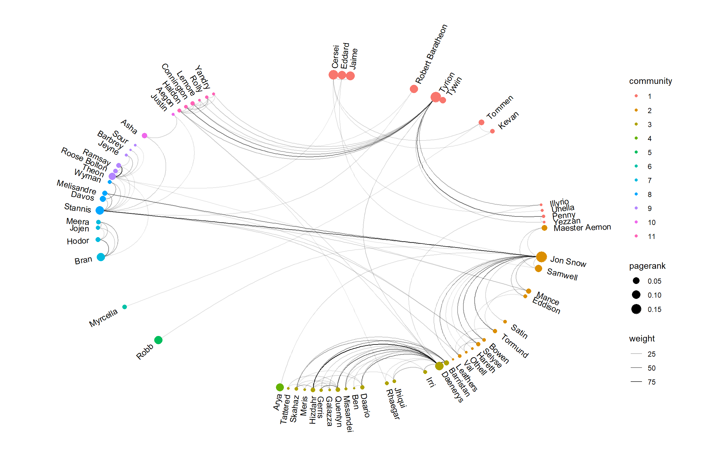 Visualising Networks in ASOIAF