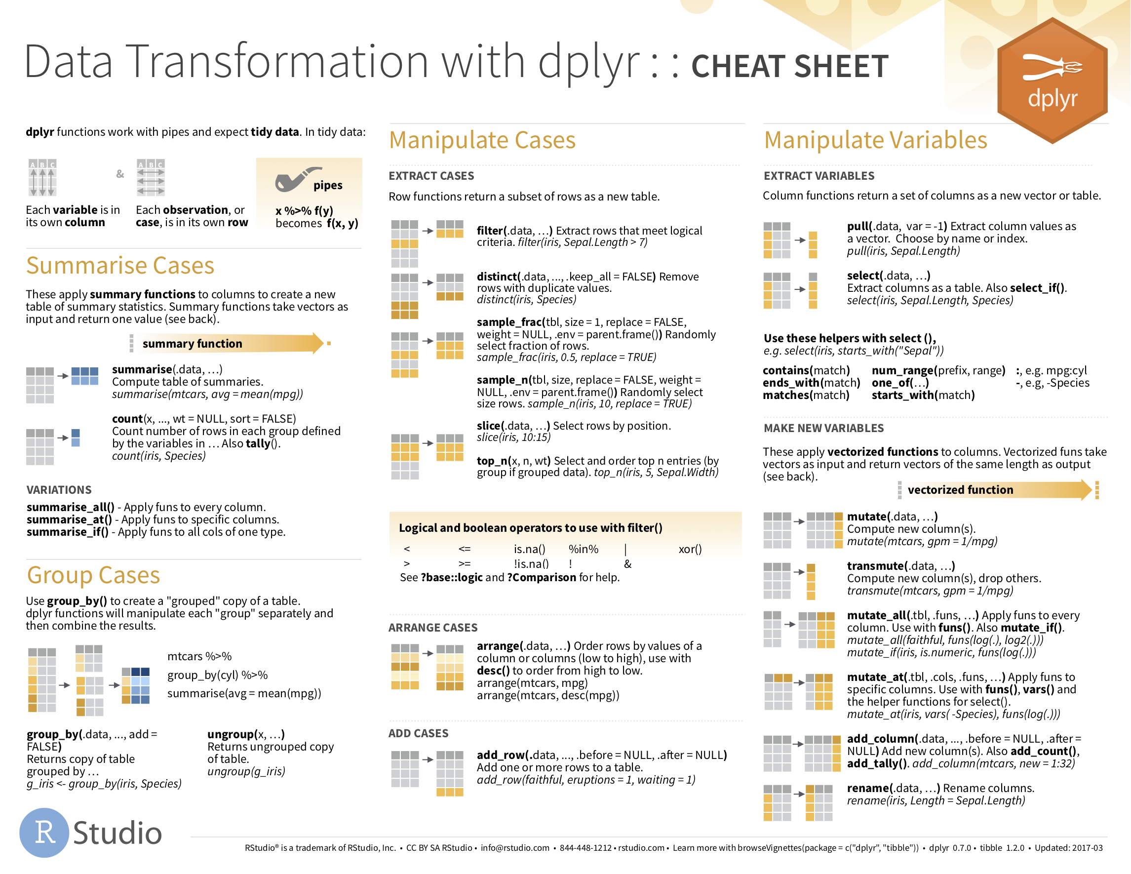 Data Transformation with dplyr cheatsheat