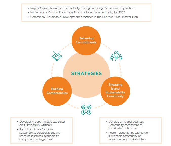 Image of Strategies