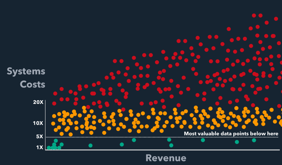 Graph of data points of systems costs vs revenue