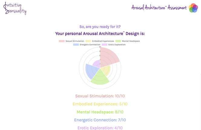Screenshot of Arousal Architecture Assessment website