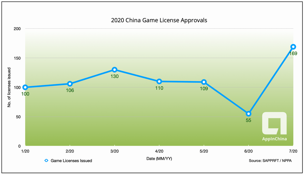 game license approvals chart