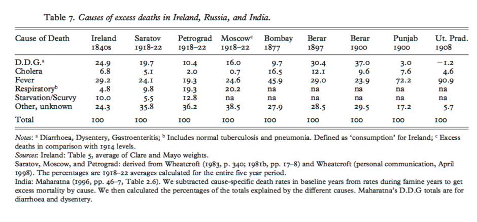 Causes of excess deaths in selected famines in Ireland, Russia and India – Ó Gráda and Mokyr (2002)