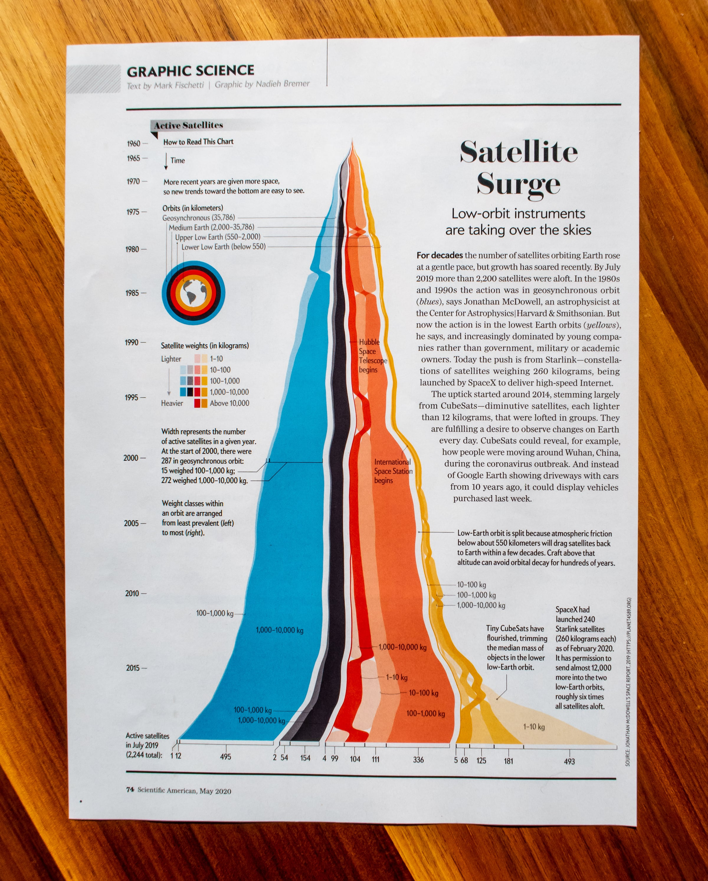 The full 'Graphic Science' spread in the May 2020 issue of Scientific American