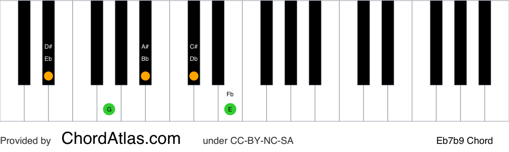 Piano chord chart for the E flat dominant flat ninth chord (Eb7b9). The notes Eb, G, Bb, Db and Fb are highlighted.