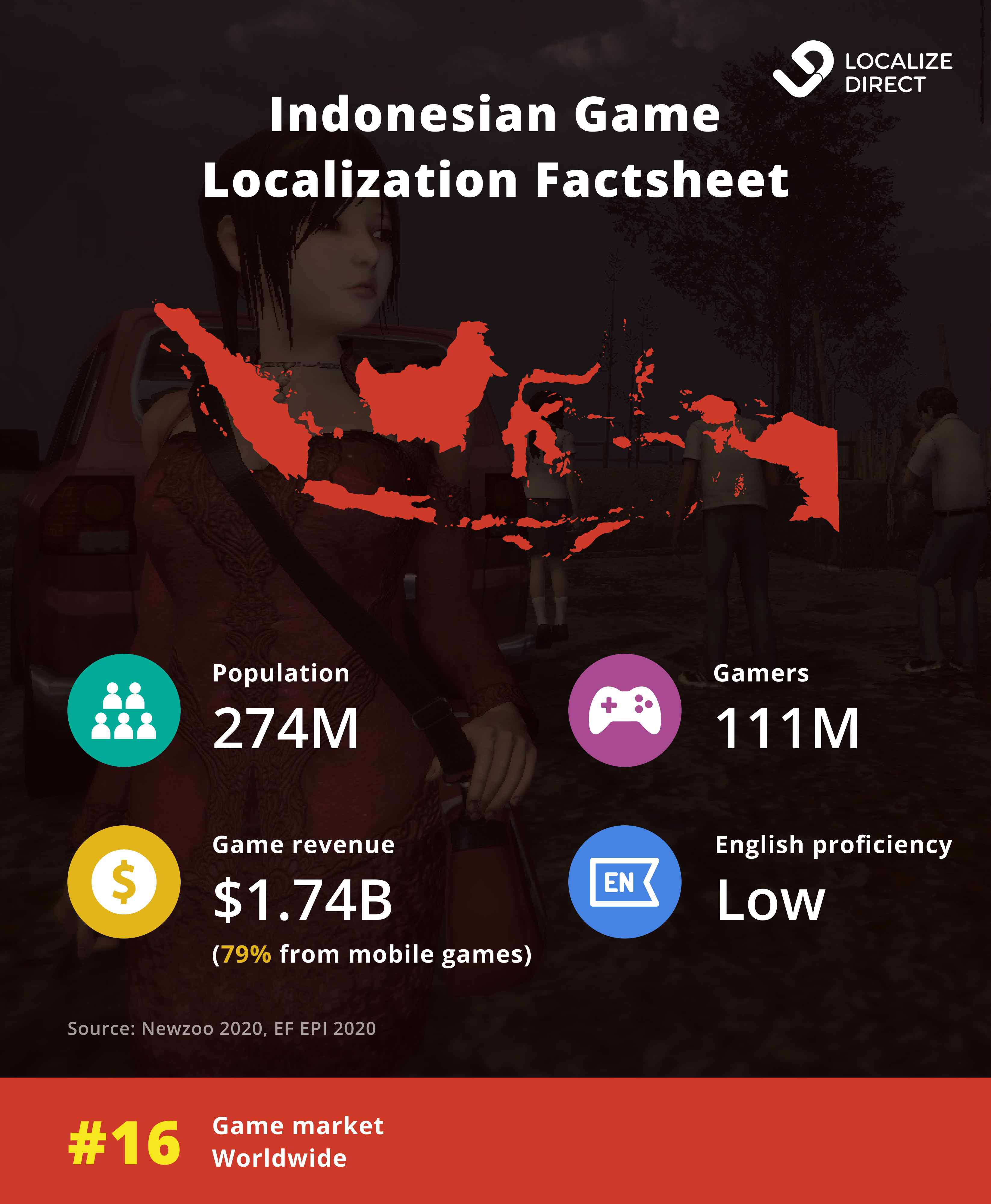 Gaming market of Indonesia - factsheet