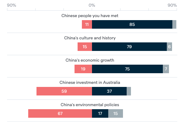Views of China - Lowy Institute Poll 2020