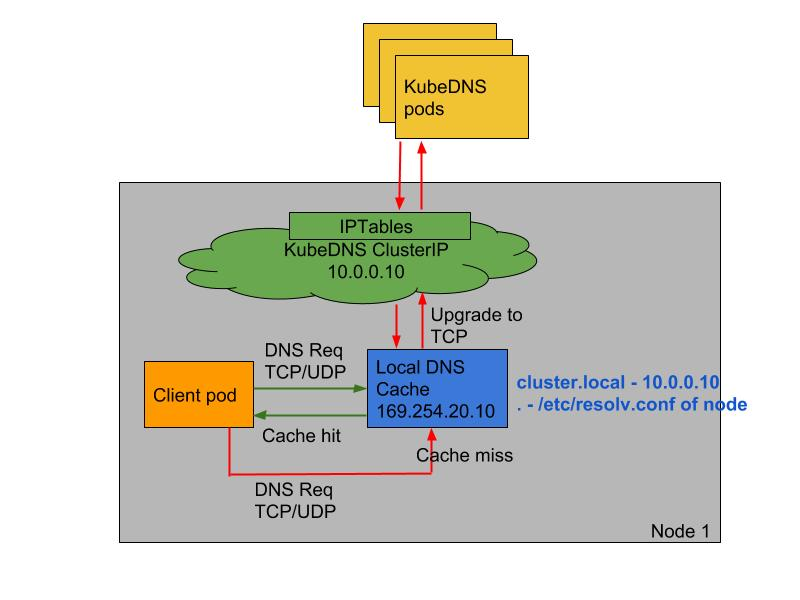 NodeLocal DNSCache flow