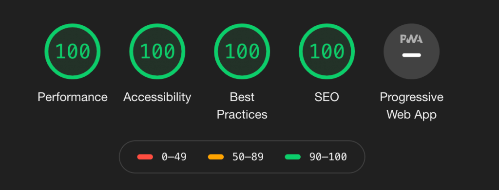The mobile results for this site's homepage in a Lighthouse test, with perfect 100 scores in performance, accessibility, best practices and SEO.