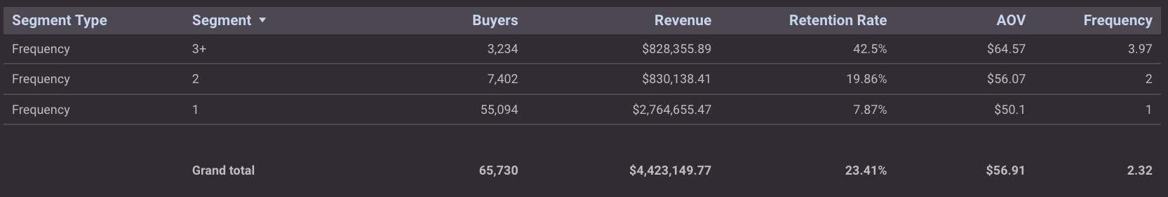 buyer segmentation by frequency