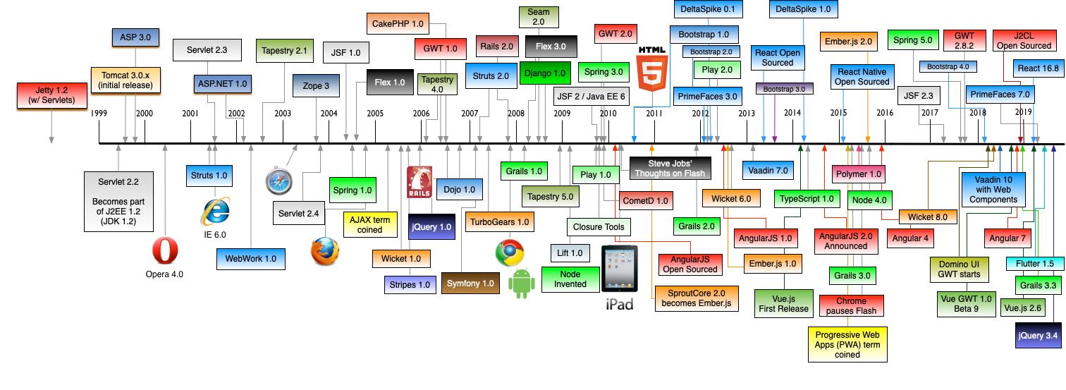 History of Web Frameworks Timeline
