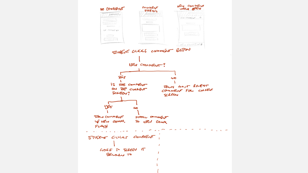 sketch of the interface flow
