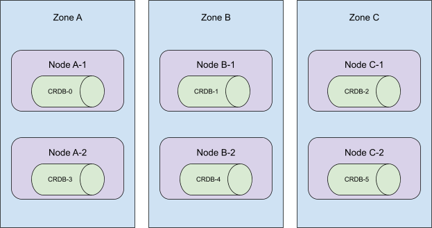 illustration: 6-node cockroachdb cluster distributed across 3 availability zones