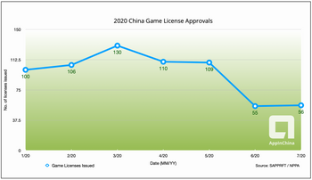 2020 China Game License Approvals Over Time