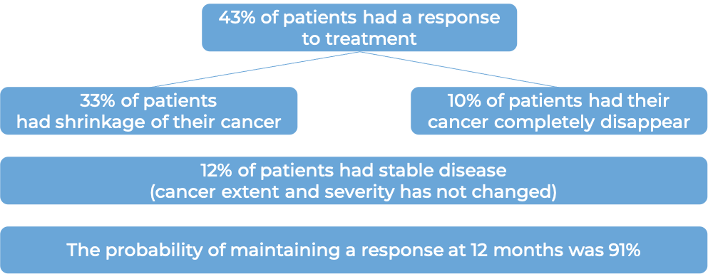 Results after treatment with Jemperli (diagram)