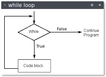 python while loop control flow
