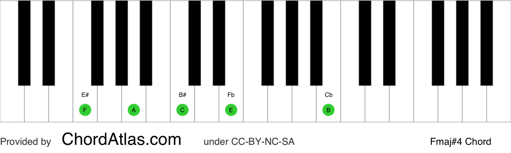 Piano chord chart for the F major seventh sharp eleventh chord (Fmaj#4). The notes F, A, C, E and B are highlighted.