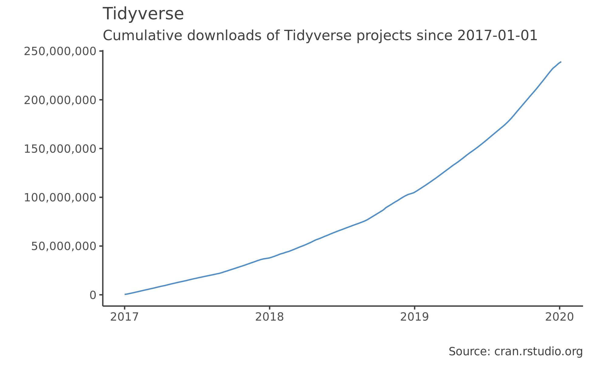 Tidyverse graph