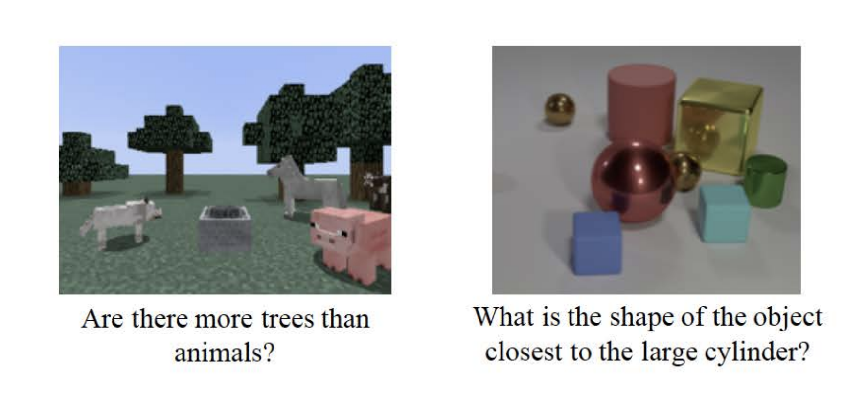 """An image composed of two images. The left image is a screenshot from a popular game titled Minecraft where there are several trees and animals as well as a metal cart. Under the image there is text that says """"Are there more trees than animals?"""".  The right image consists of eight solid objects on a white surface. The objects are varied in terms of size, shape, and material. Text under the image asks """"What is the shape of the object closest to the large cylinder?""""."""