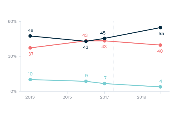 Relations with superpowers - US and China - Lowy Institute Poll 2020