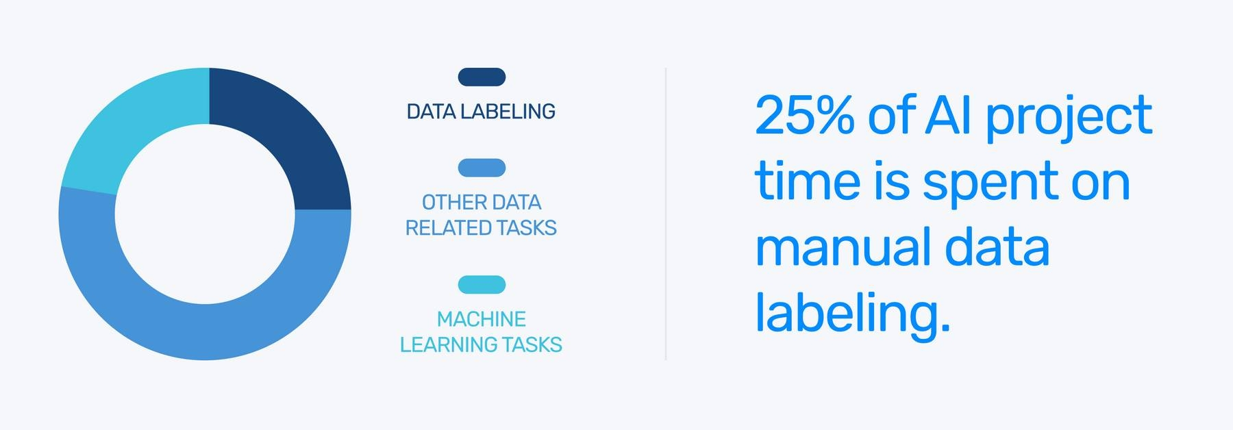 A graph showing how much time is spent on AI tasks: Data labeling (25%), other data related tasks (55%), machine learning tasks (20%)