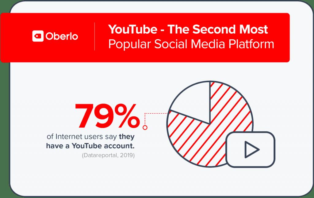 Oberlo youtube