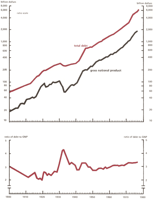 Debt and Economic Activity in the U.S.