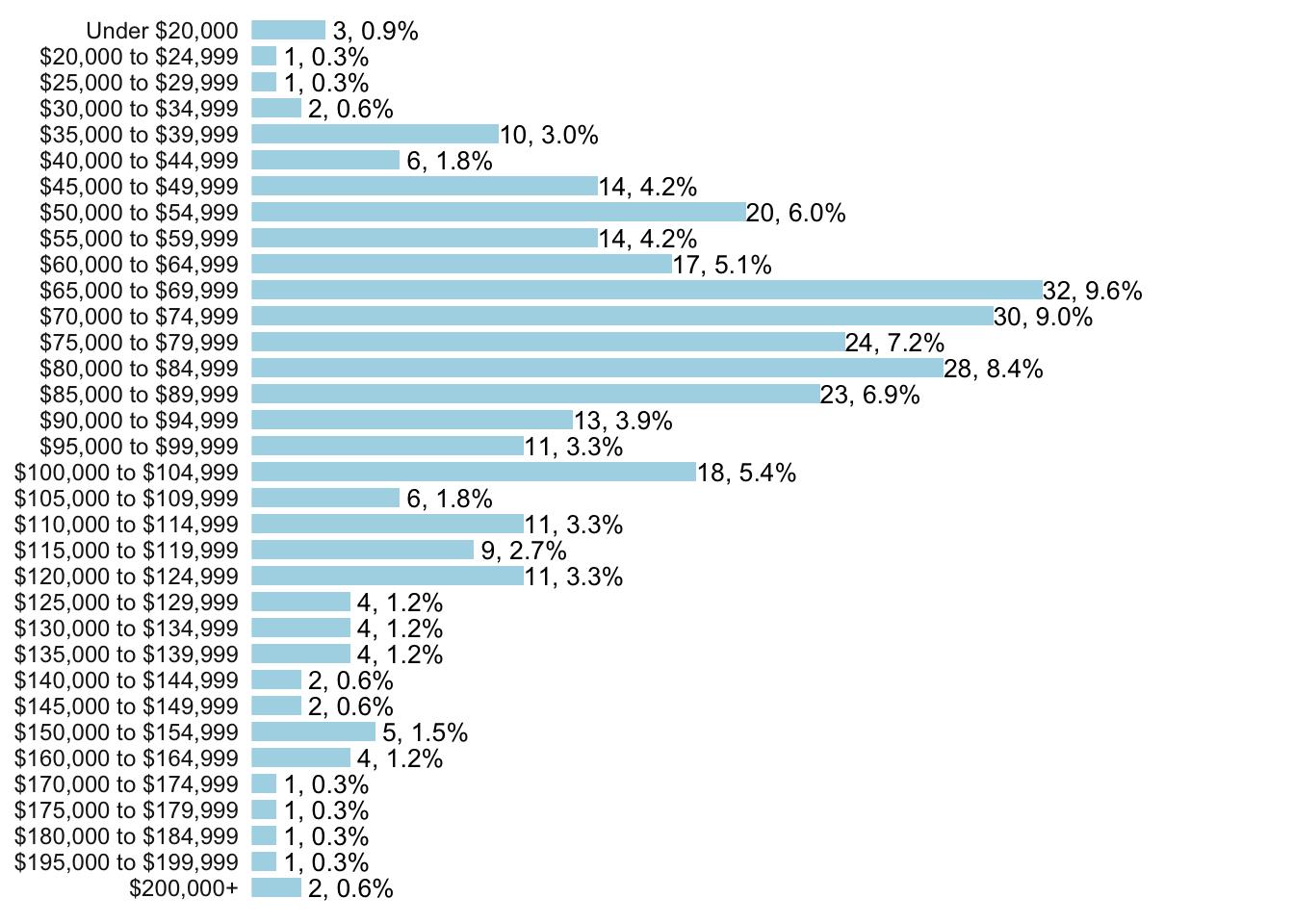 Progressive Data Salary Survey 2018