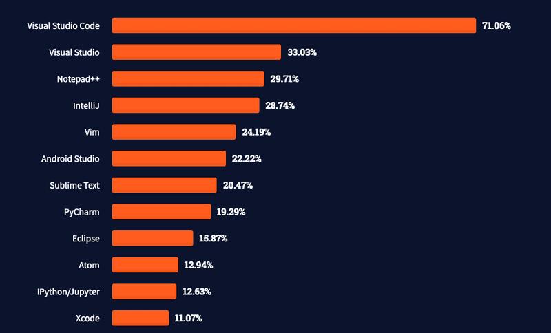 StackOverflow - Ankieta 2021