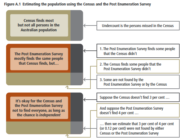 ABS expressing the assumption that non-respondents to both Census and PES are independent
