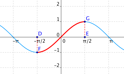 Restrikce funkce sin(x)