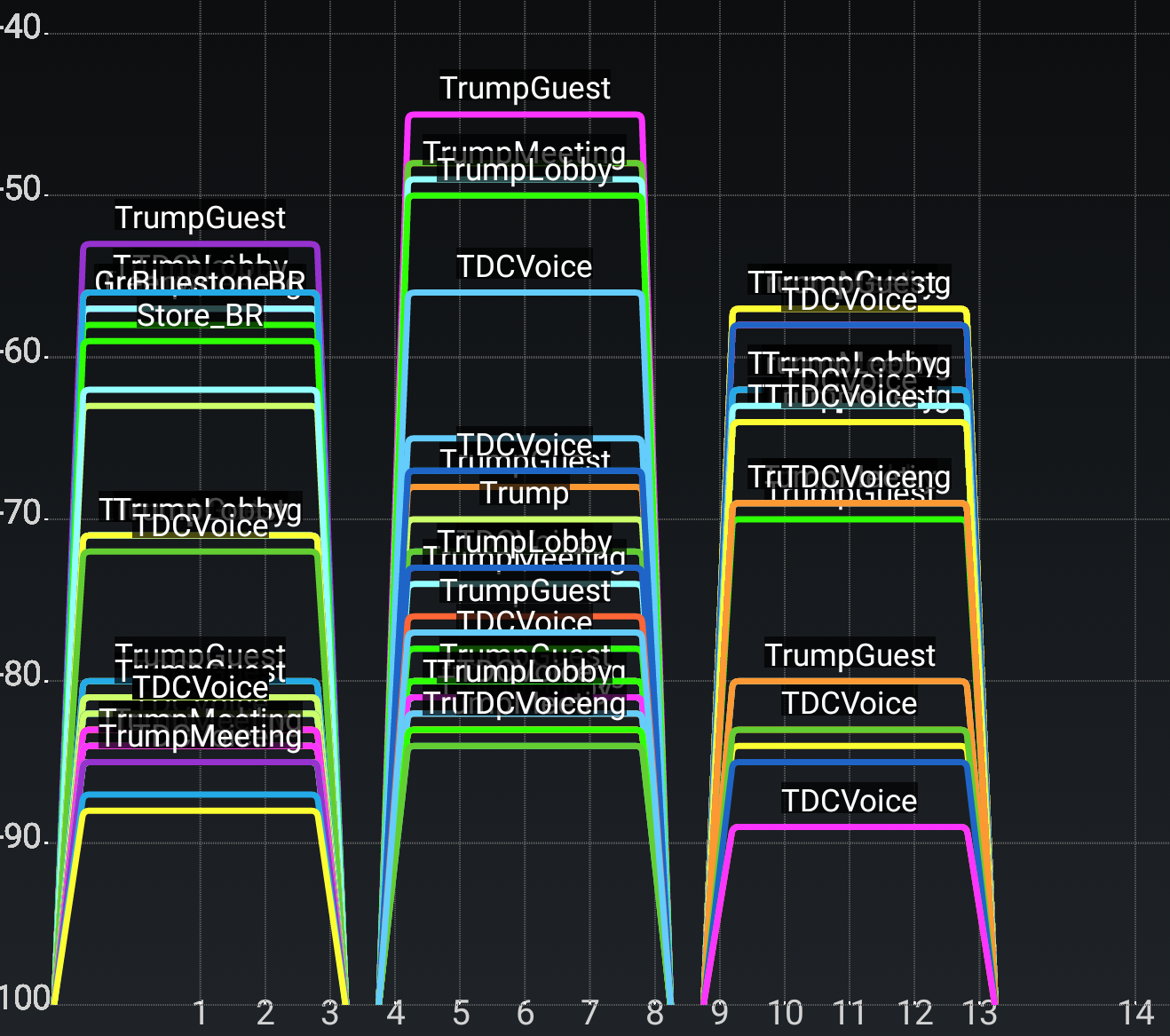 2.4 GHz Wifi in Trump hotel